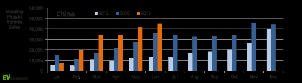 China EV growth