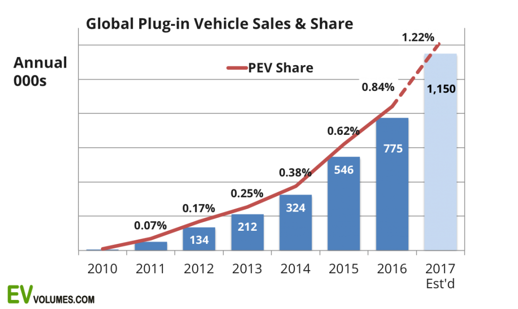 Plug in vehicle growth