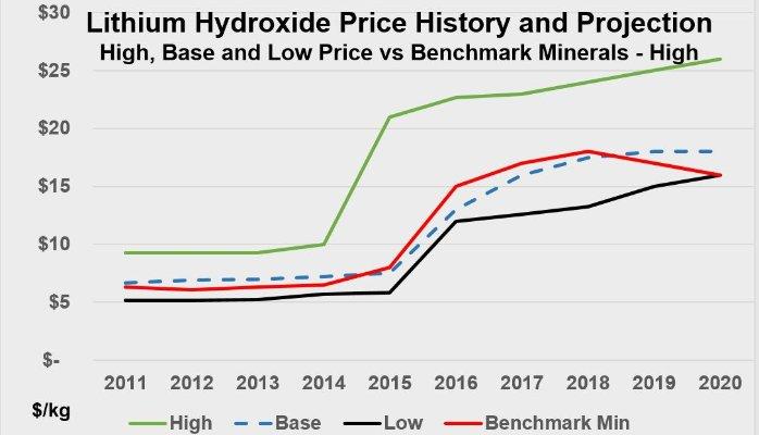 Lithium price history