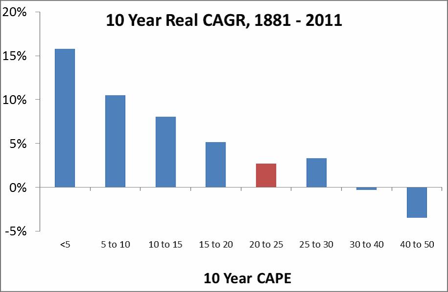 CAPE versus US stock returns